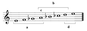 Mixolydian mode - Good to know!