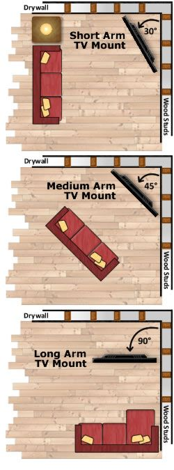 Corner TV Mount Angles