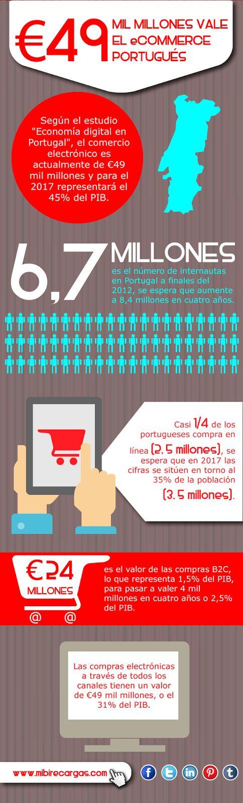 El gran crecimiento del E-commerce: Conoce estadísticas de la importancia del ecommerce y anímate a ser parte de este comprando online con mibi. mibirecargas.com