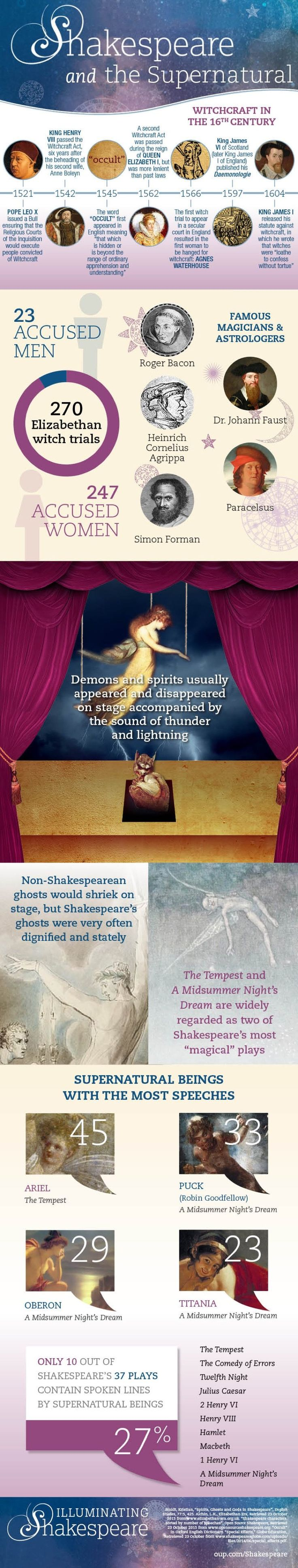 A closer look at Shakespeare's fascination with the supernatural #infographic  || Ideas and inspiration for teaching GCSE English || www.gcse-english.com ||