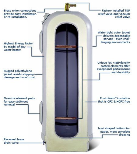 17 best images about water heater efficiency on pinterest for Super insulated water heater