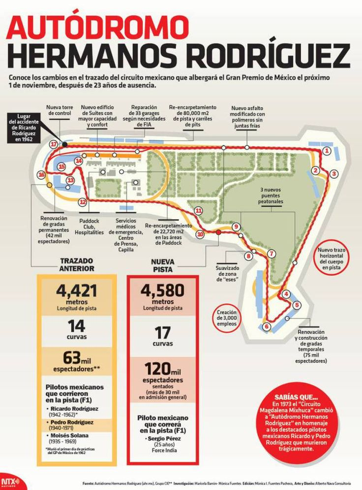 420 best images about infografias on pinterest for Puerta 7 autodromo hermanos rodriguez