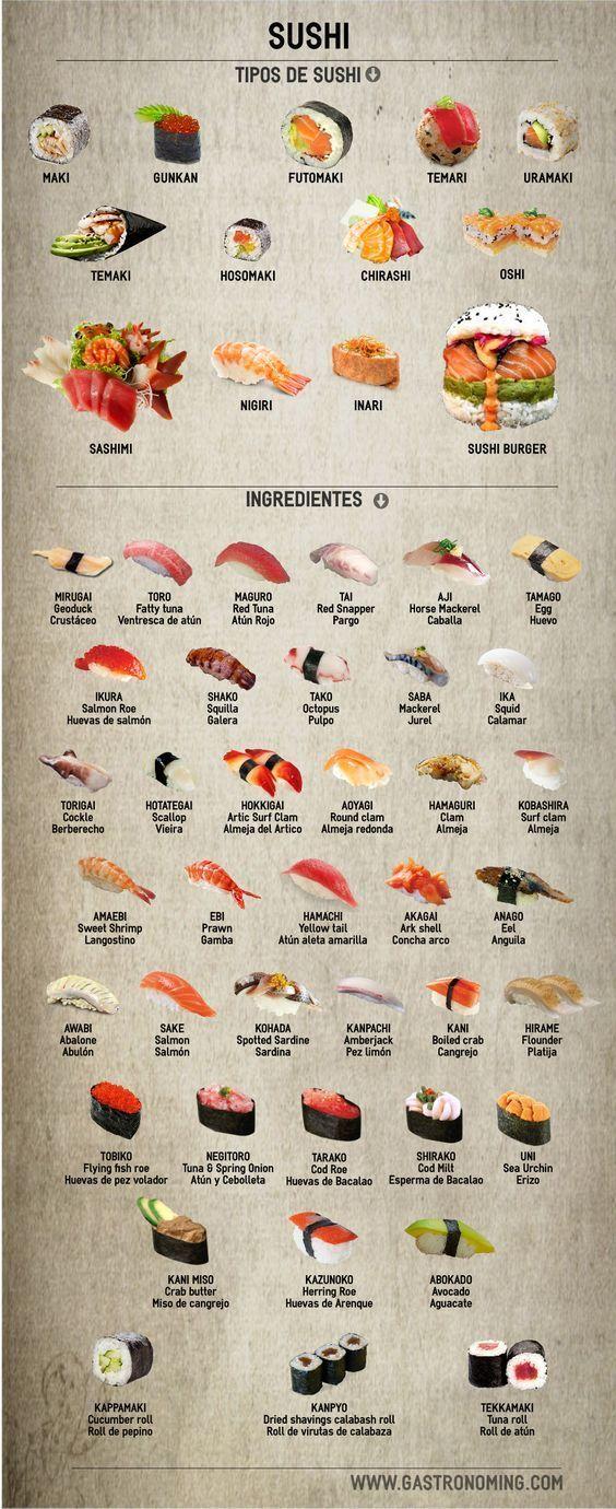 Types Of Sushi Chart Sushi Food Recipes Homemade Sushi Homemade Sushi Rolls Sushi Recipes