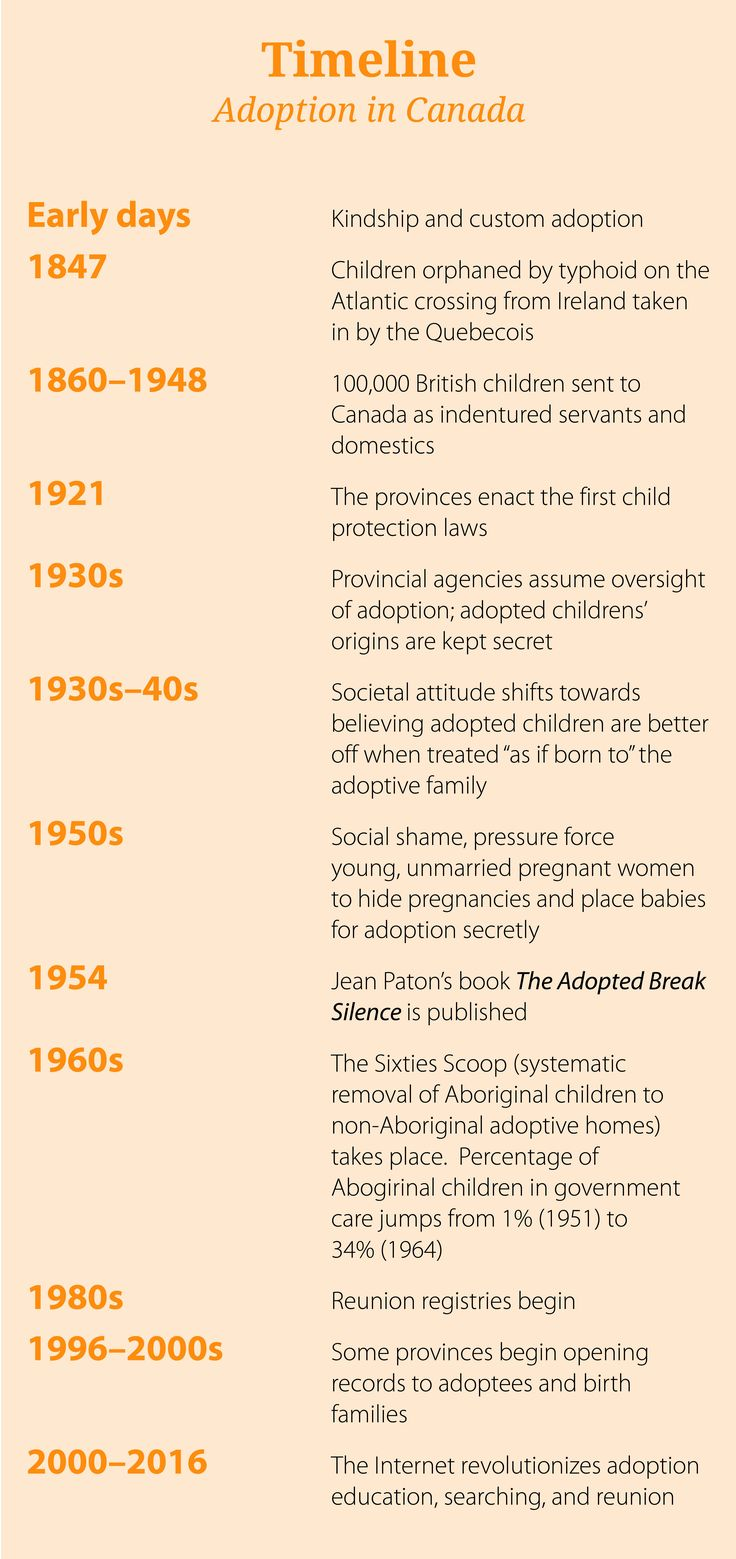 Timeline of Adoption in Canada