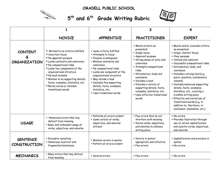 6th grade writing rubric