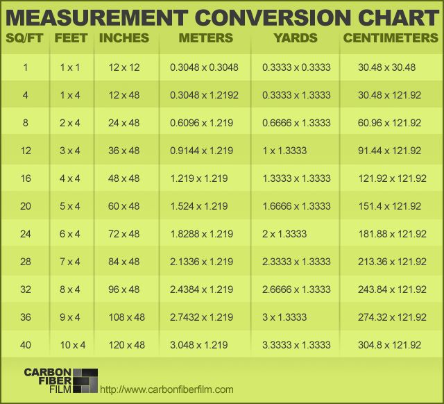 7 Best Charts - Measurements For Kitchen & Misc Images On