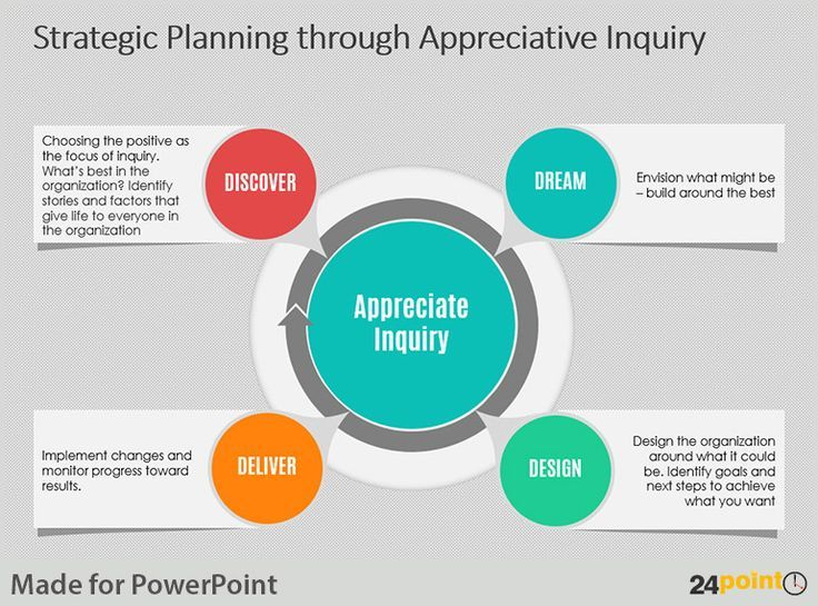 23 Best Images About Appreciative Inquiry On Pinterest