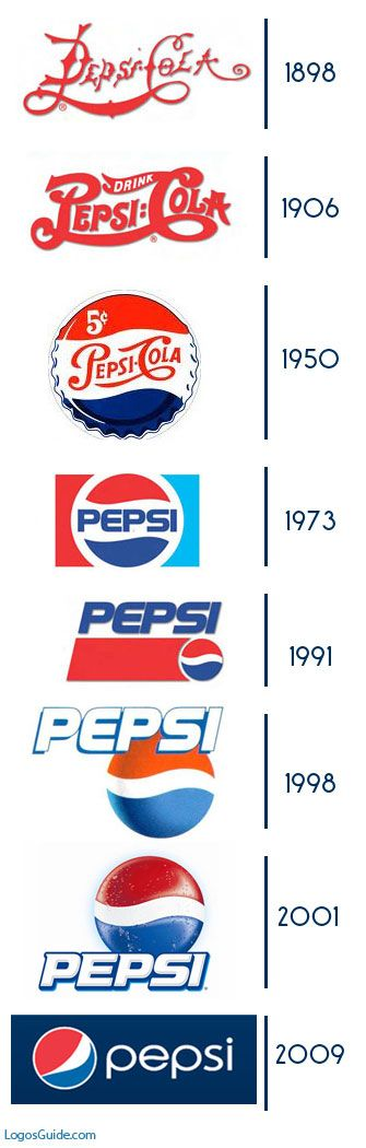 Evolution of the Pepsi logo... The last iteration in 2001 was the best IMHO