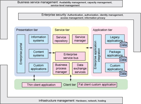 Google Image Result For  Http://www.ibm.com/developerworks/rational/library/10/soa Togaf Part2  Service Oriented Architecture/image002.gif | Pinterest ...