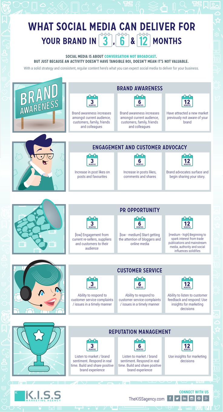 What Social Media Can Deliver for Your Brand in 3, 6 and 12 months http://fleetheratrace.blogspot.co.uk/2015/06/12-social-media-marketing-trends-for-small-business.html #socialmedia #marketing #content #contentmarketing tips and tricks #infographic #infografia