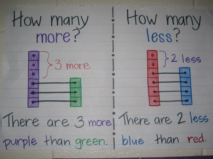 How many more and how many less anchor chart                                                                                                                                                                                 More