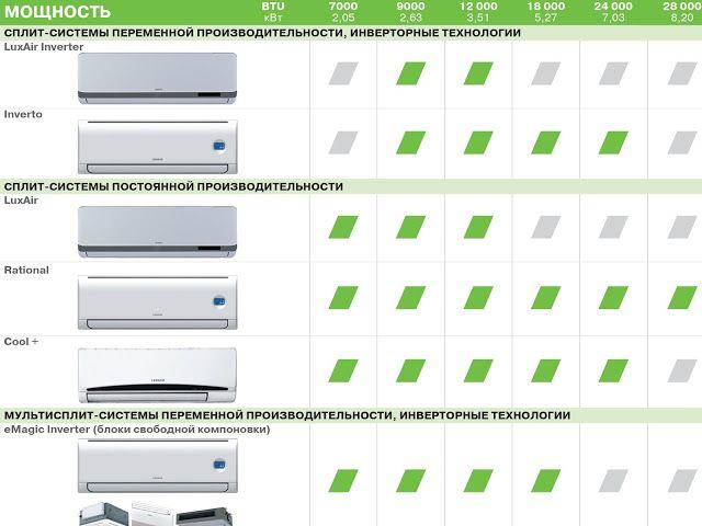 ПроХолод: Классификация кондиционеров Лессар