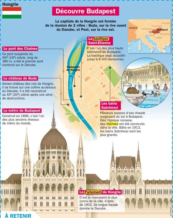 Fiche exposés : Découvre Budapest