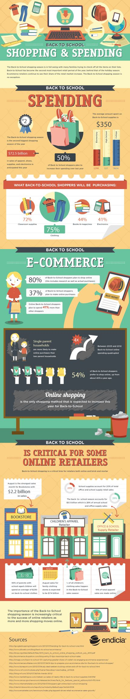 Back-to-School Online Spending and Ecommerce Trend [Infographic]