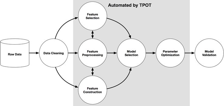 Automate your Machine Learning in Python – TPOT and Genetic Algorithms