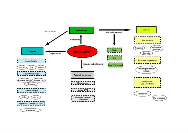 EMI : document, information, source
