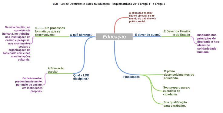 LDB Esquematizada Educação 2016 - Pedagogia Concursos