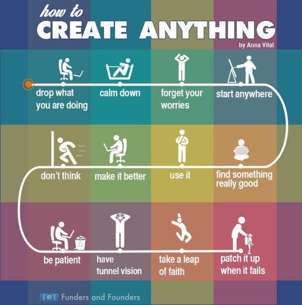how to create anything infographic annavital