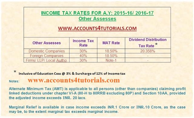 Income Tax Slab Rates for Assessment Year 2016-17\/ Financial Year - income certificate form