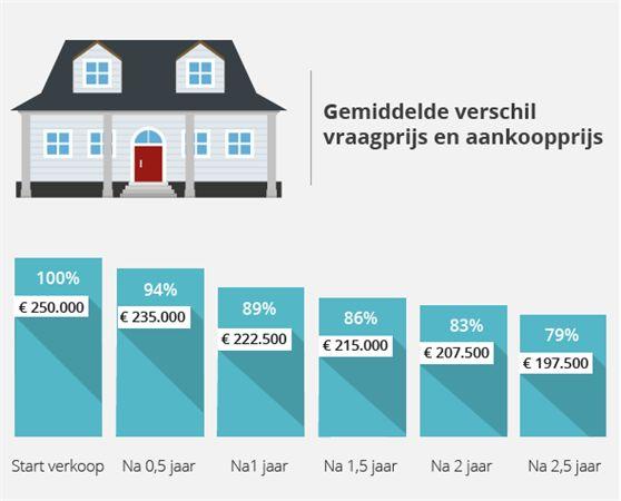 Huis Verkopen Tips - Verloop Huizenprijs Bij Verkoop
