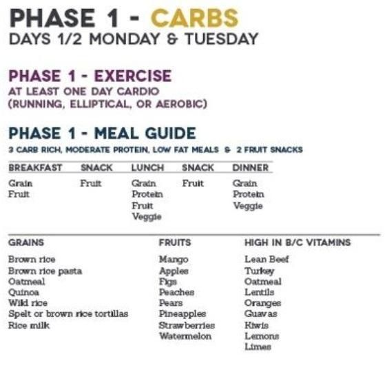 Sassy image throughout fast metabolism diet printable food list