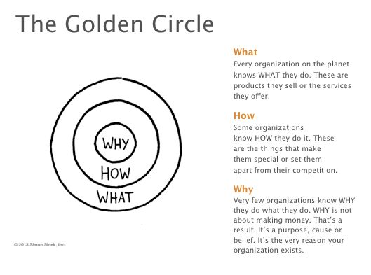 Golden Circle PPT slides - to make it easier for you to share the Golden Circle to inspire those around you. https://gumroad.com/l/EpJI