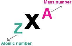 Symbolic Representation of Isotopes