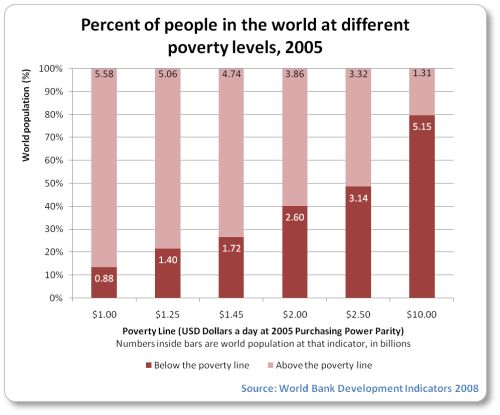 The Graph Analyses The Percentage Of Individuals