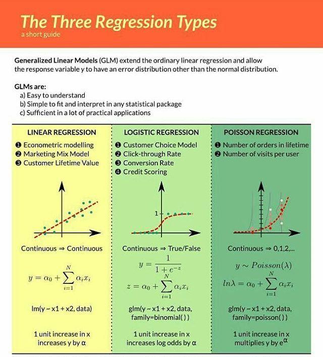 Pin On Statistics