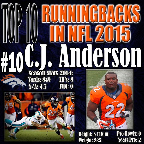 C.J. Anderson is the perfect fit for the Peyton Manning led Denver Broncos offense. At 5 foot 8 inches and 225 pounds, C.J. Anderson explodes through holes for positive yardage. Anderson was an undrafted free agent signing for the Broncos, but had an unbelievable season for the Broncos in his second year pro. http://www.prosportstop10.com/top-10-nfl-best-running-backs-2015