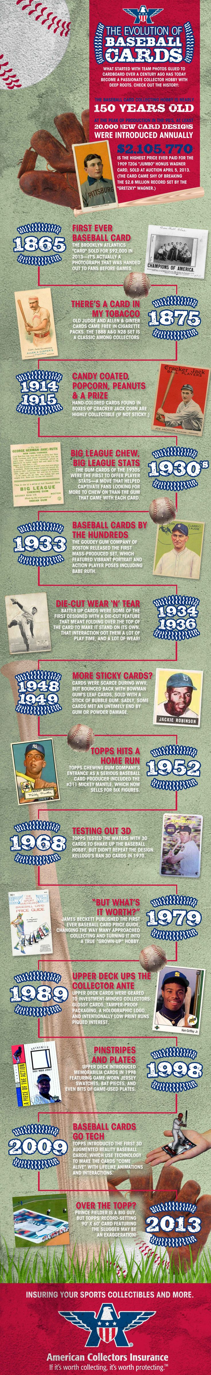 """Collecting baseball cards is still strong with hobbyists. The cardboard format has changed slightly over the years, improving in quality as novelty gimmicks came and went. The most recent page of card collecting history highlights the T206 Honus Wagner """"Jumbo"""" card, among the rarest and most valuable. It was sold at auction Friday, April 5, 2013 for 2.1 million dollars. Share this #infographic with your favorite #collector!"""
