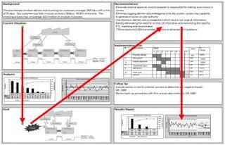 Calidad Total: Reporte A3: comunicación efectiva en tan solo una ...