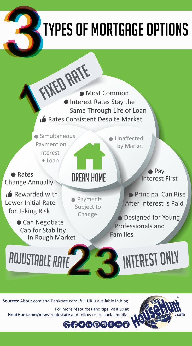 3 Types of Mortgage Options #Infographic : http://www.househunt.com/news-realestate/3-types-of-mortgage-options/