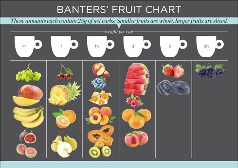 Read carefully haha, you eat LESS of the fruit on the left and can eat more of the fruit on the right. Grapes etc are extremely high in sugar and carbs, while berries contain less of each, so they're the best fruit to eat for Banters.