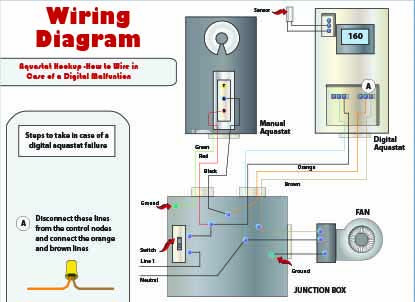 20 best outdoor boiler installation diagrams images on pinterest strawbale farms manual override swarovskicordoba Choice Image