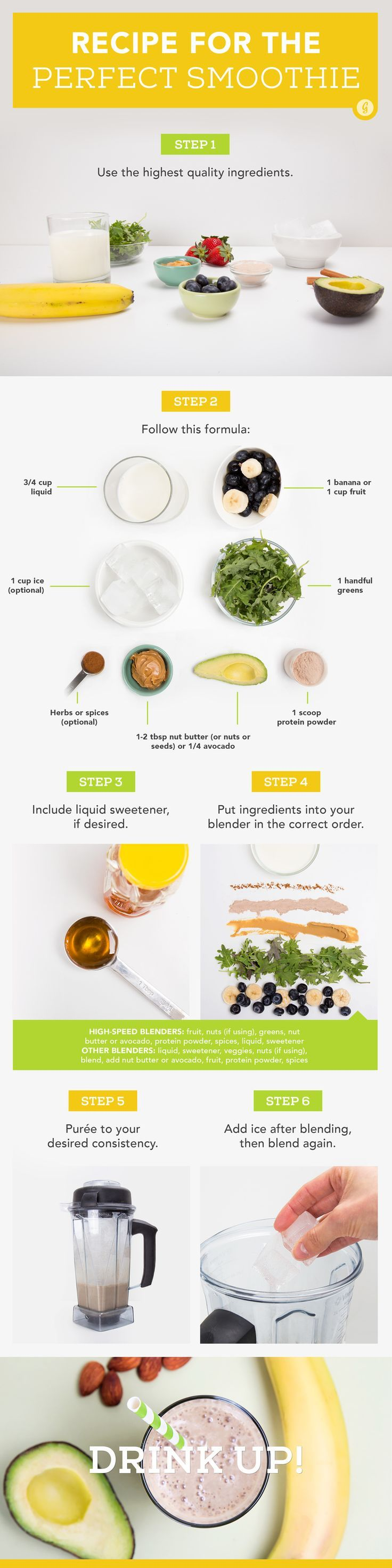 Your quick guide to making the perfect smoothie! #healthy #smoothie #tip