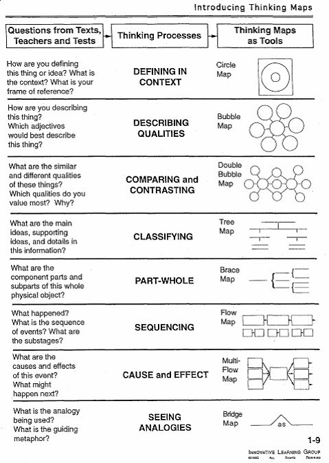 11 best Tutorial images on Pinterest Cornell notes template - cornell note taking template