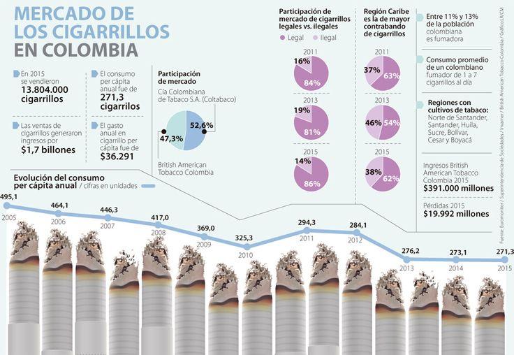 El consumo de cigarrillos en los colombianos cayó menos de 1% en 2015