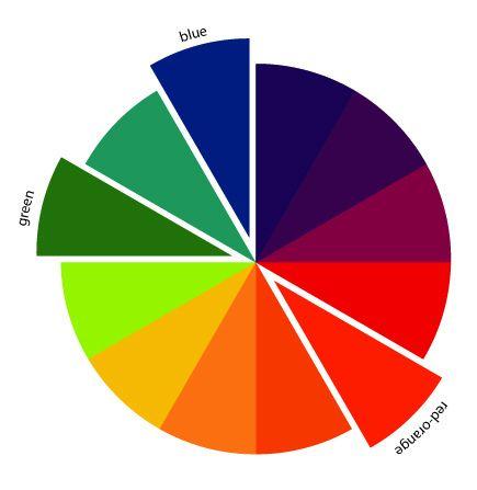 10 best split complementary color scheme images on - Split complementary color scheme ...