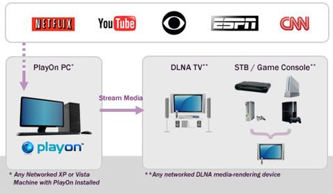 how to watch live tv without cable or satellite