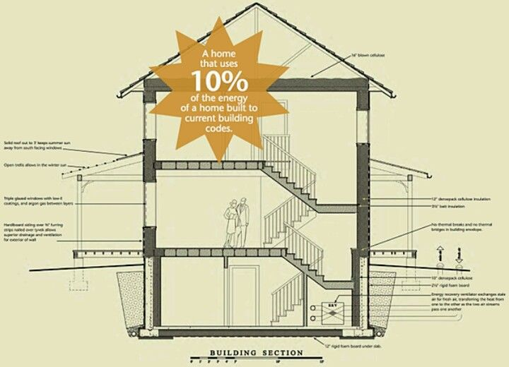 60 Best Images About Passive Home On Pinterest Cottage