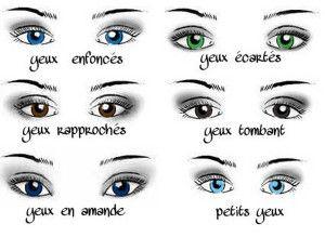 Conseils maquillage yeux morphologie