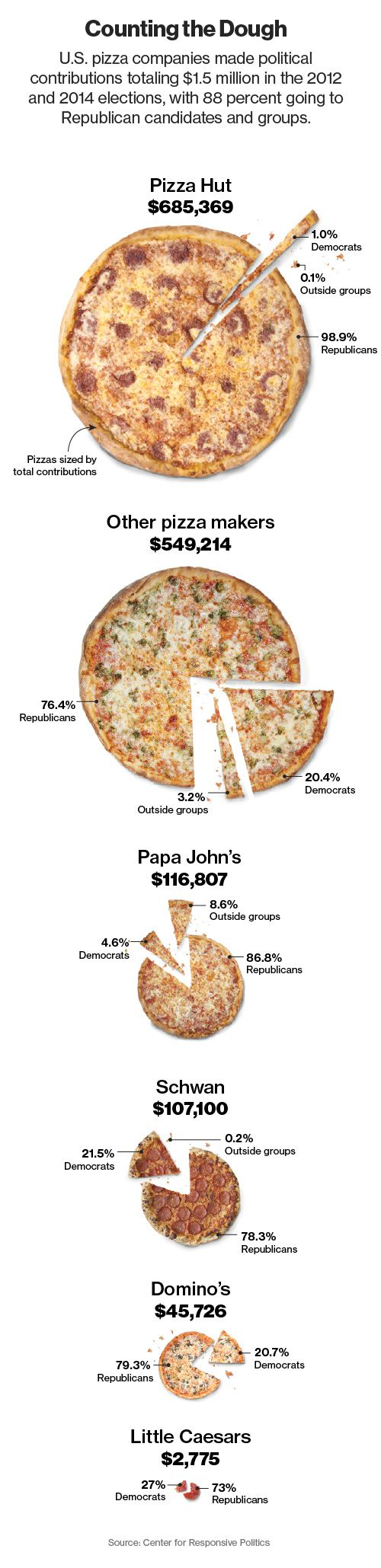 Junk Food's Last Stand: The Pizza Lobby Is Not Backing Down - Bloomberg Business