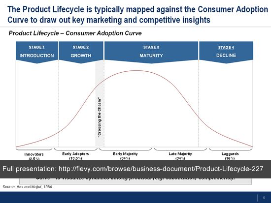 product_lifecycle_consumer_adoption_curve