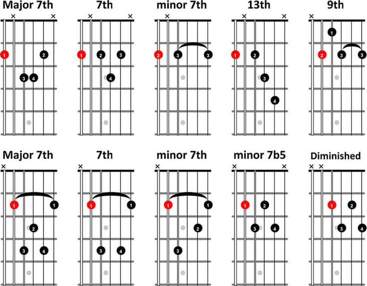29 best guitar chords images on Pinterest Guitar chords, Guitar - guitar chord chart