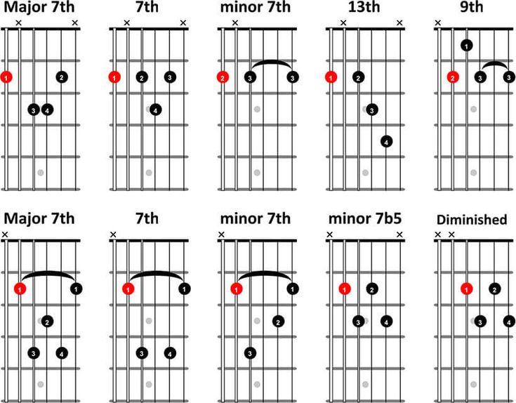 De 25+ bedste idéer inden for Jazz guitar chords på Pinterest