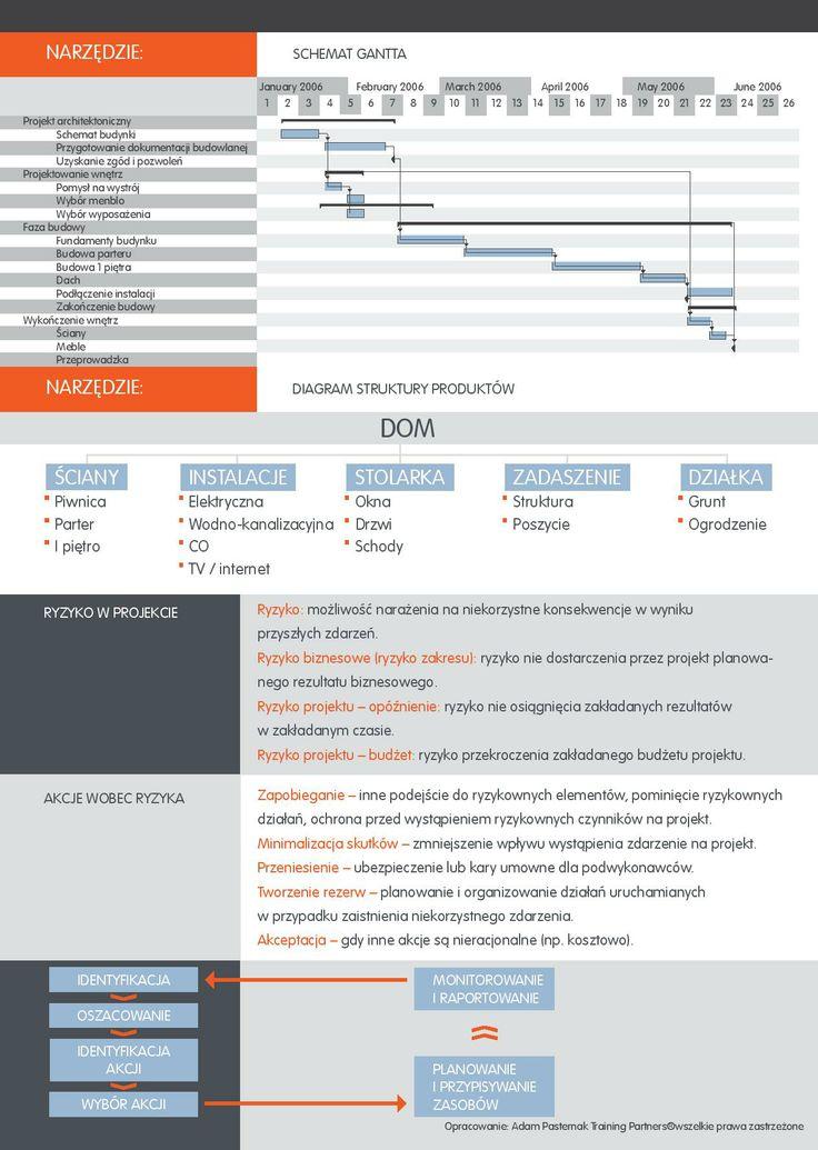 Zarządzanie projektem. Co to jest projekt? Etapy zarządzania projektem. Ryzyko w projekcie i akcje wobec ryzyka. cz.2