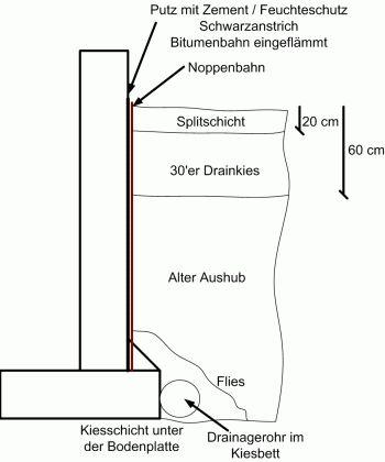 pool selber bauen beton google suche pool pinterest. Black Bedroom Furniture Sets. Home Design Ideas