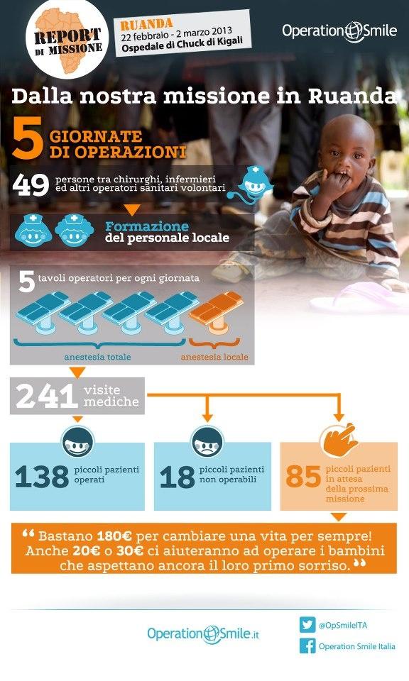Durante la nostra ultima missione in #Ruanda, nel febbraio scorso, ci siamo impegnati al massimo per riuscire a operare quanti più #bambini possibile. Purtroppo non è bastato. 85 piccoli pazienti aspettano ancora l'intervento che gli cambierebbe la #vita. Possiamo aiutare anche loro ma abbiamo bisogno di te. Diffondi la nostra infografica!
