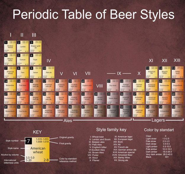 tabla periódica de las cervezas #Eidosbeer